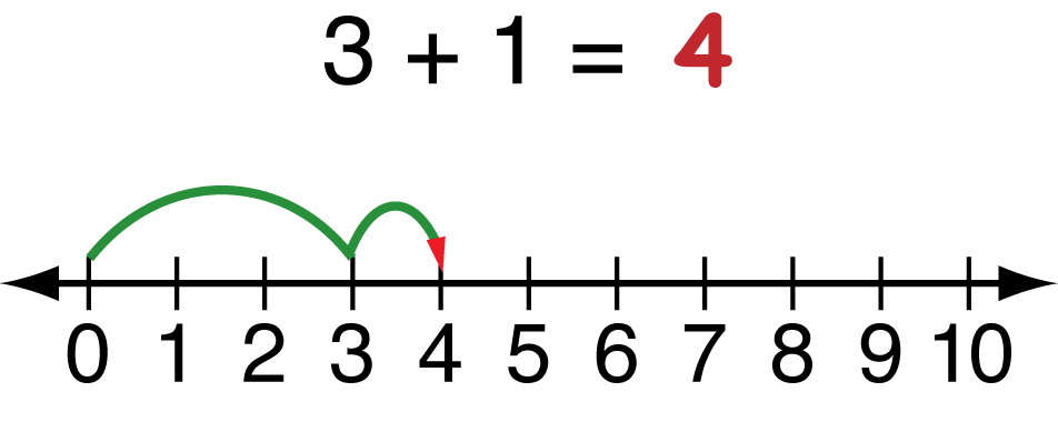 Number Line Clipart