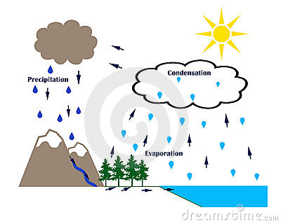 condensation water cycle clipart