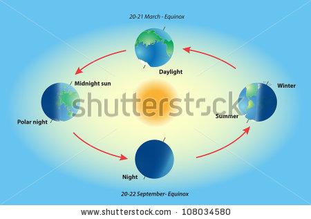 Equinox and solstice. Polar night. Midnight sun. Top