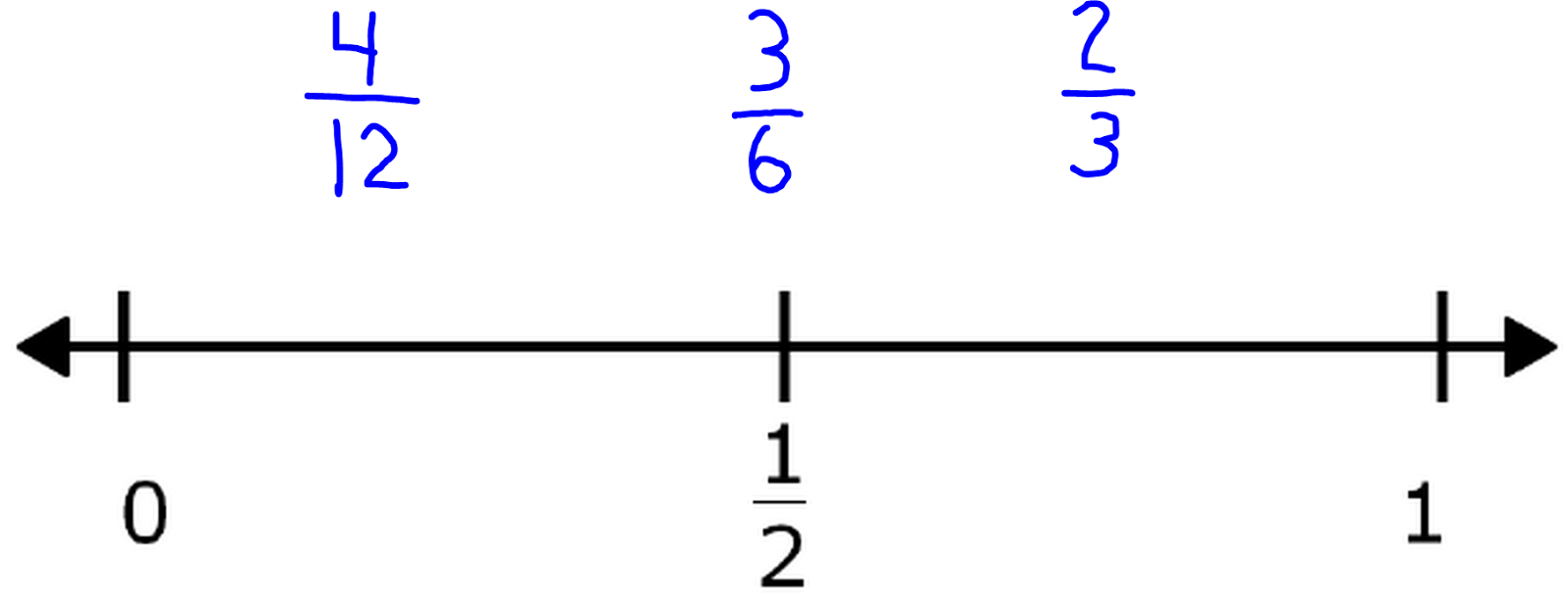 Fraction Number Sense .