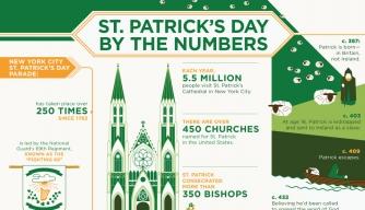 St. Patricku0026#39;s Day Infographic, St. Patricku0026#39;s Day Facts